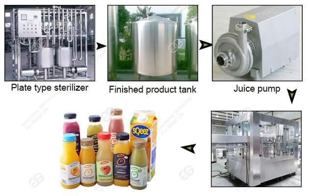 Complete Fruit Juice Processing Plant