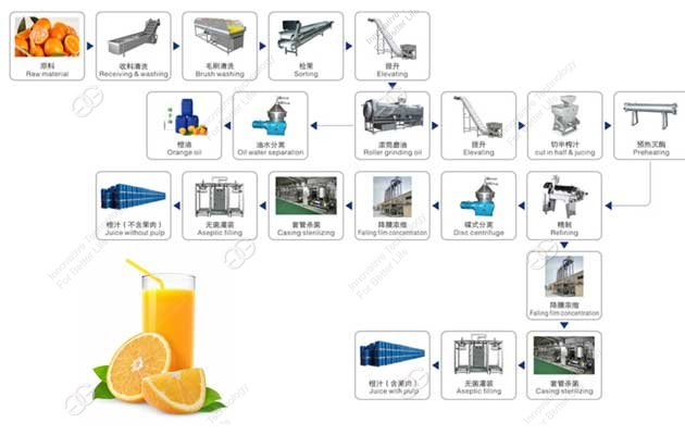 How Is Orange Juice Made In A Factory